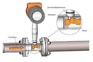 Vortex Flow Meter (KVO)