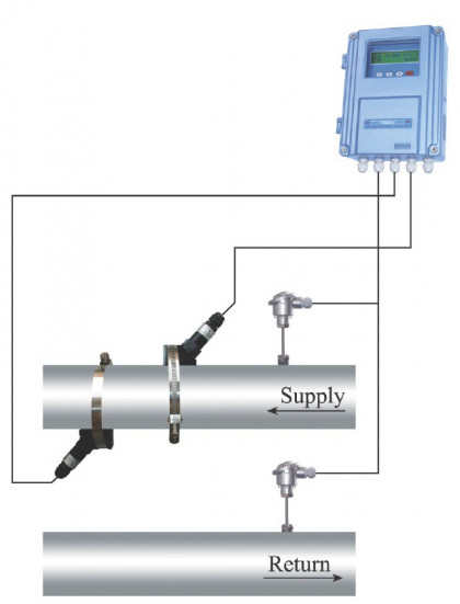 Ultrasonic clamp-on flowmeter for harsh environments