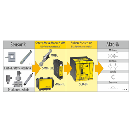 Le pack complèt: SIL3pour automatisation industrielle