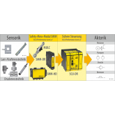 All-around safety package - SIL3 for industrial automation
